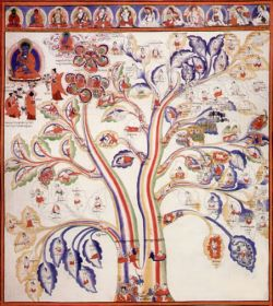 Tibetan Medical Thangka Depicting The Tree of Health and Disease